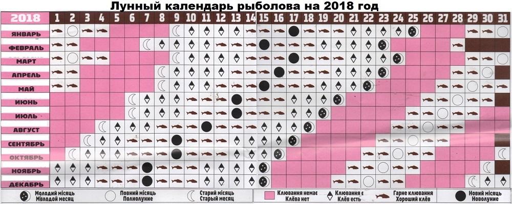 Лунный календарь рыболова 2019